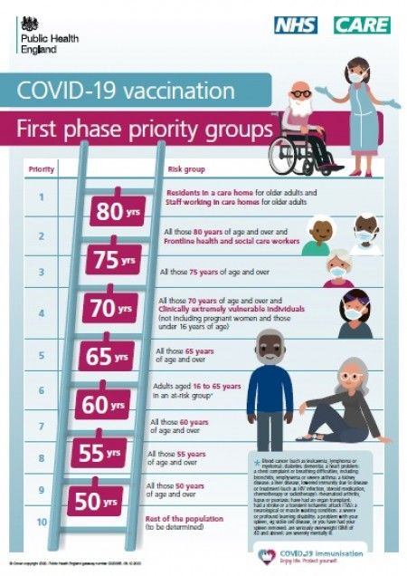 COVID 19 vaccination - first phase priority groups (A4 poster)